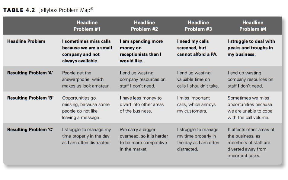 Poznejte svou cílovou skupinu pomocí mapy problémů