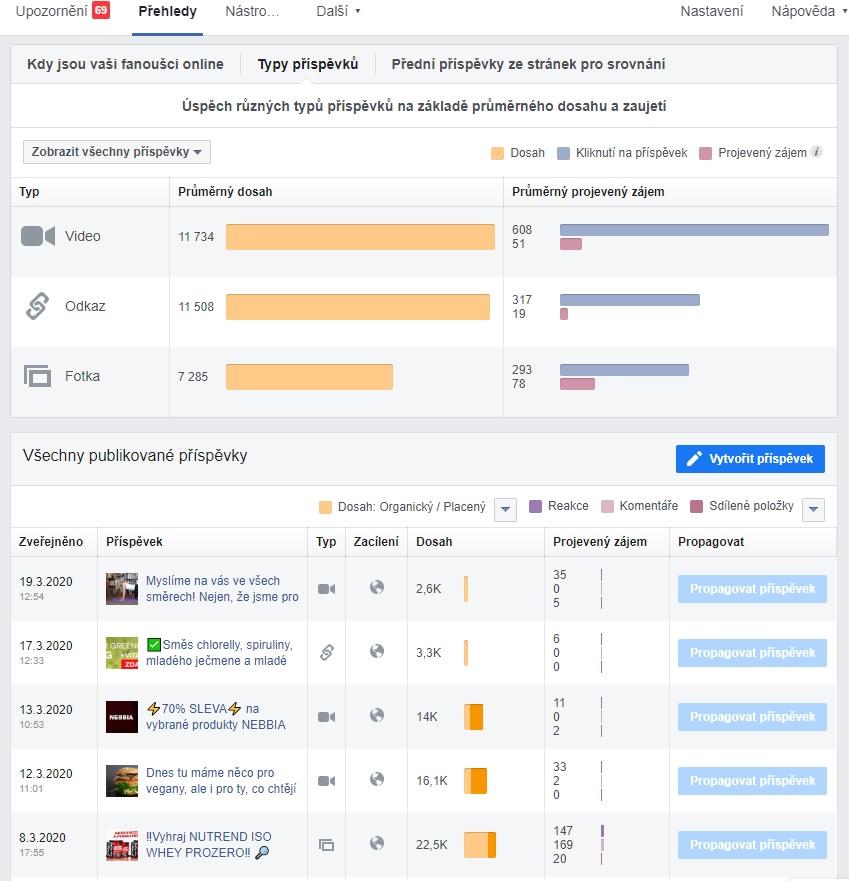 Pro odhalení obsahu s největším potenciálem se dívejte hlavně na počet sdílení, lajky nejsou tak důležité