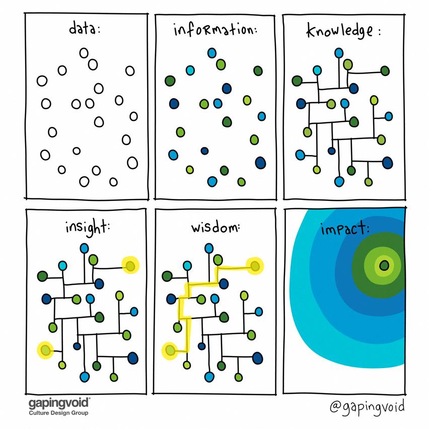 Cesta od dat k porozumění